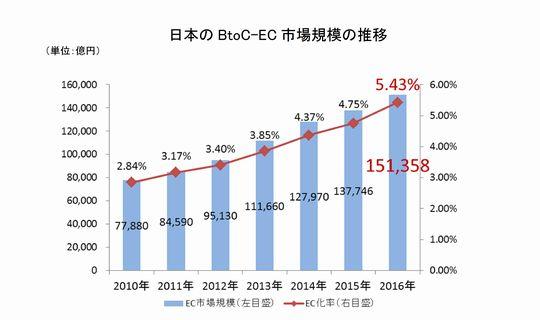 日本のBtoC市場規模の推移 経済産業省調べ