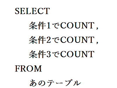 SELECT multipul count