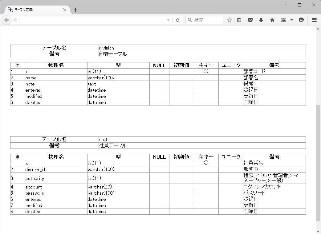 mysql-database-definition
